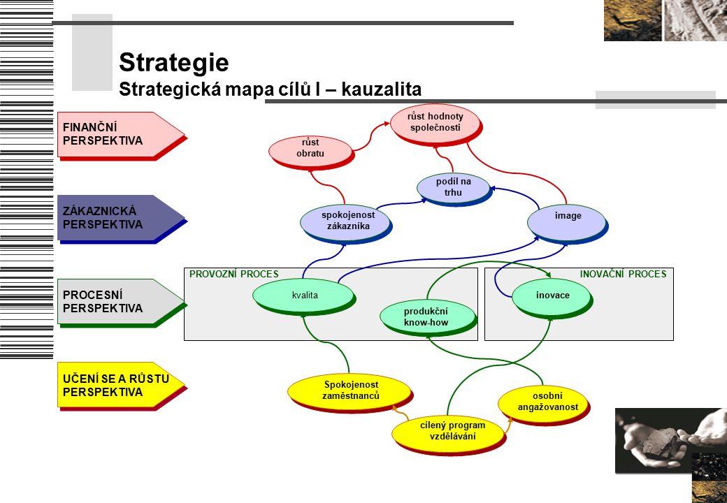 Strategie Strategická mapa cílů I – kauzalita PROVOZNÍ PROCESINOVAČNÍ PROCES FINANČNÍ PERSPEKTIVA ZÁKAZNICKÁ PERSPEKTIVA PROCESNÍ PERSPEKTIVA UČENÍ SE