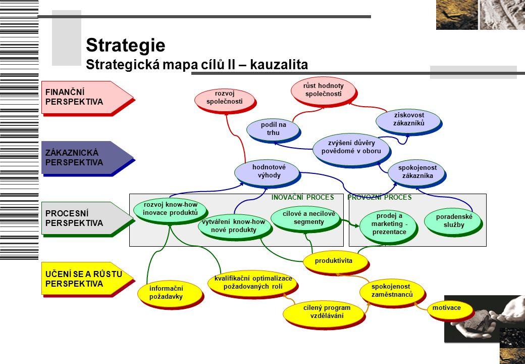 Strategie Strategická mapa cílů II – kauzalita INOVAČNÍ PROCES PROVOZNÍ PROCES FINANČNÍ PERSPEKTIVA ZÁKAZNICKÁ PERSPEKTIVA PROCESNÍ PERSPEKTIVA UČENÍ