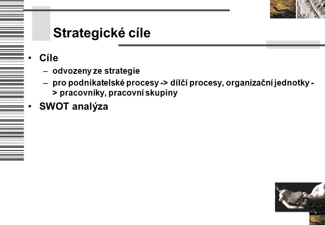 Strategické cíle Cíle –odvozeny ze strategie –pro podnikatelské procesy -> dílčí procesy, organizační jednotky - > pracovníky, pracovní skupiny SWOT a