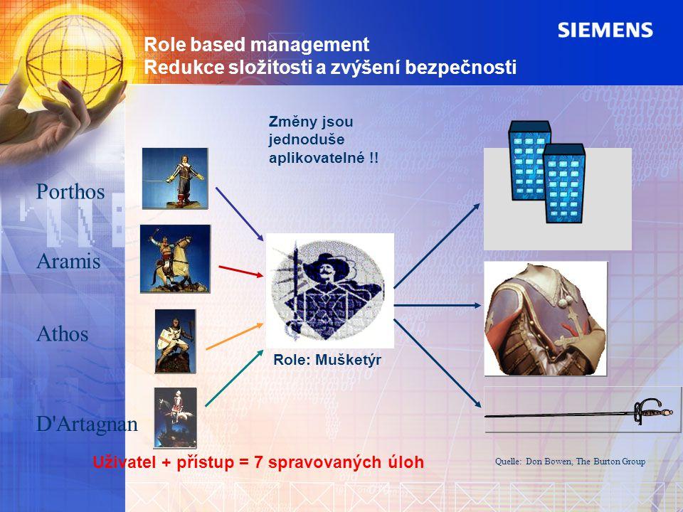 Role based management Redukce složitosti a zvýšení bezpečnosti Role: Mušketýr Quelle: Don Bowen, The Burton Group Porthos Aramis Athos D'Artagnan Změn
