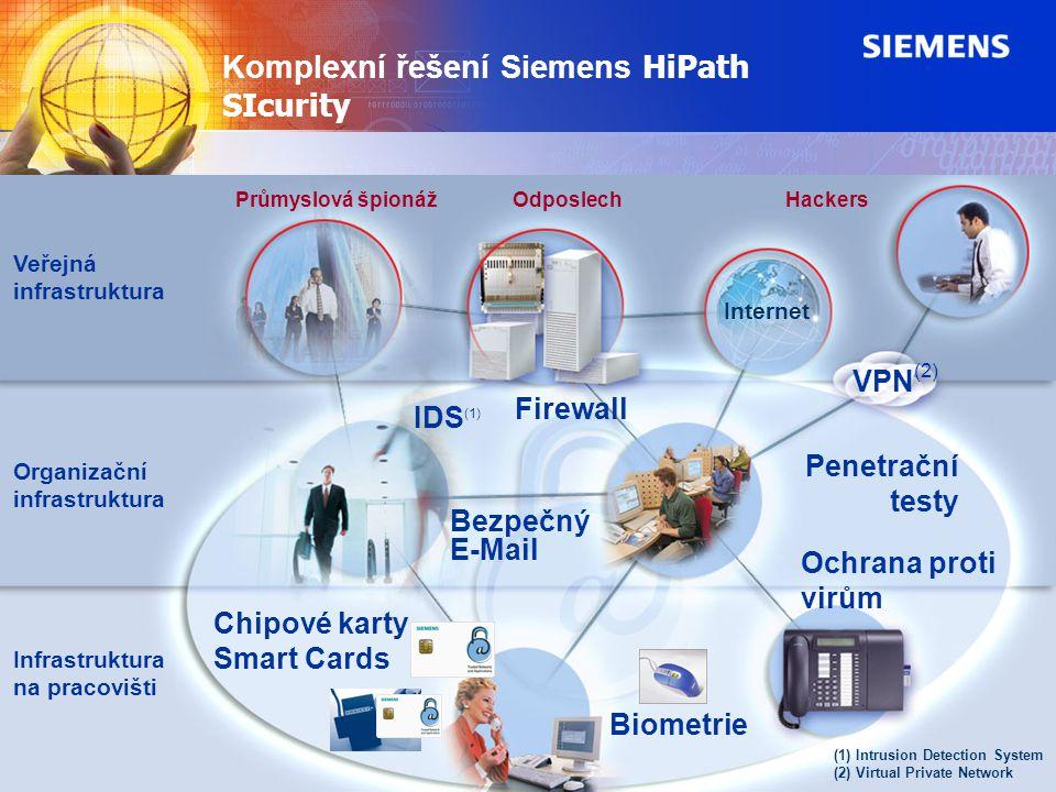 Internet VPN (2) OdposlechPrůmyslová špionážHackers Biometrie Firewall Ochrana proti virům Bezpečný E-Mail Chipové karty Smart Cards IDS (1) Penetračn