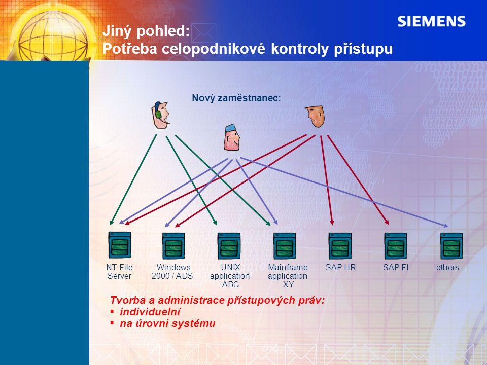 Jiný pohled: Potřeba celopodnikové kontroly přístupu SAP HRNT File Server SAP FI Windows 2000 / ADS others… Nový zaměstnanec: Tvorba a administrace př