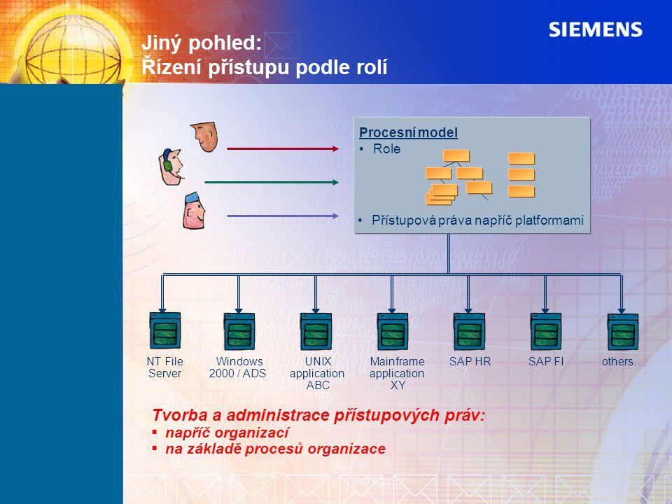 Jiný pohled: Řízení přístupu podle rolí Procesní model Role Přístupová práva napříč platformami Tvorba a administrace přístupových práv:  napříč orga