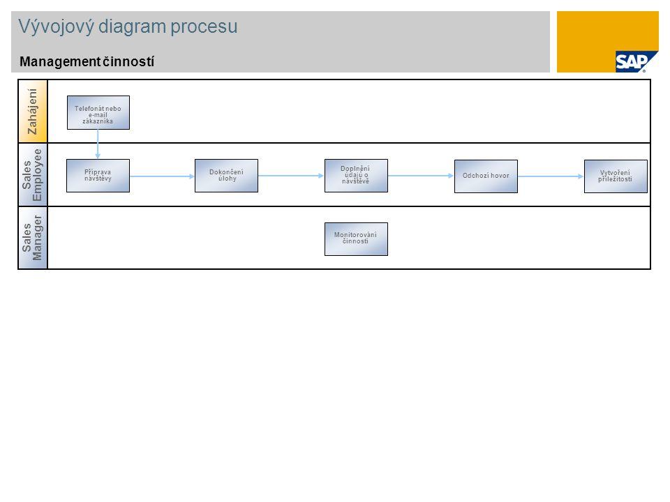 Vývojový diagram procesu Management činností Sales Manager Zahájení Sales Employee Příprava návštěvy Odchozí hovor Dokončení úlohy Doplnění údajů o návštěvě Monitorování činností Vytvoření příležitosti Telefonát nebo e-mail zákazníka