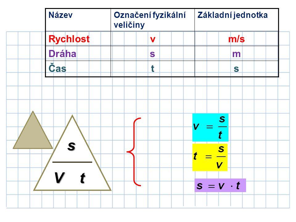 NázevOznačení fyzikální veličiny Základní jednotka Rychlostvm/s Dráhasm Časts V t s