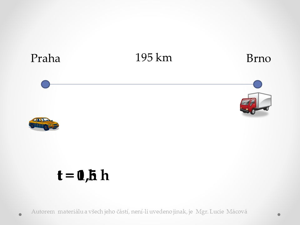 PrahaBrno195 km 75 ·x + 55·x = 195 = s Autorem materiálu a všech jeho č ástí, není-li uvedeno jinak, je Mgr.