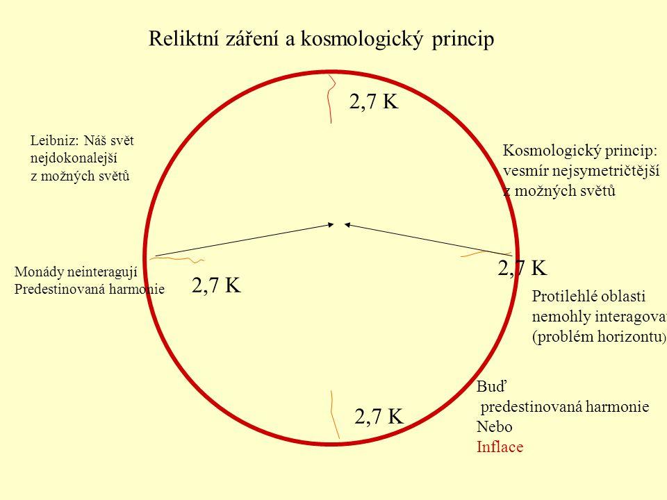 Leibniz: Náš svět nejdokonalejší z možných světů Kosmologický princip: vesmír nejsymetričtější z možných světů 2,7 K Protilehlé oblasti nemohly interagovat (problém horizontu ) Monády neinteragují Predestinovaná harmonie Buď predestinovaná harmonie Nebo Inflace Reliktní záření a kosmologický princip