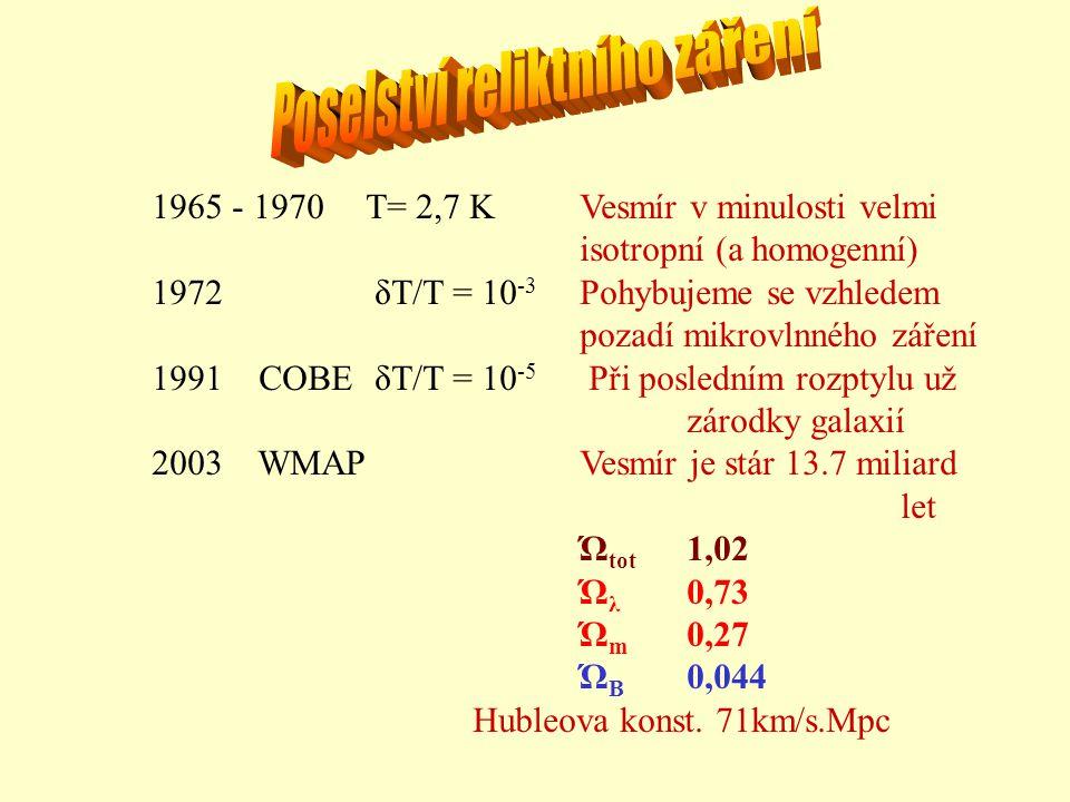 1965 - 1970 T= 2,7 KVesmír v minulosti velmi isotropní (a homogenní) 1972 δT/T = 10 -3 Pohybujeme se vzhledem pozadí mikrovlnného záření 1991COBE δT/T = 10 -5 Při posledním rozptylu už zárodky galaxií 2003 WMAPVesmír je stár 13.7 miliard let Ώ tot 1,02 Ώ λ 0,73 Ώ m 0,27 Ώ B 0,044 Hubleova konst.