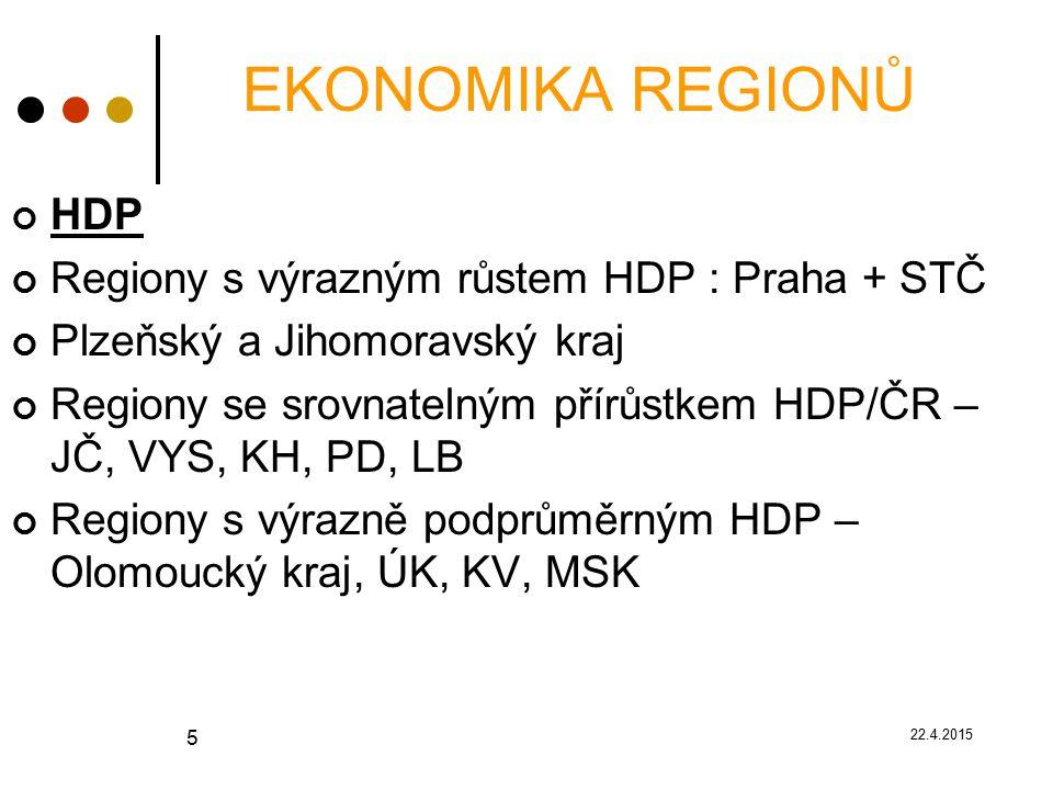 22.4.2015 5 EKONOMIKA REGIONŮ HDP Regiony s výrazným růstem HDP : Praha + STČ Plzeňský a Jihomoravský kraj Regiony se srovnatelným přírůstkem HDP/ČR – JČ, VYS, KH, PD, LB Regiony s výrazně podprůměrným HDP – Olomoucký kraj, ÚK, KV, MSK