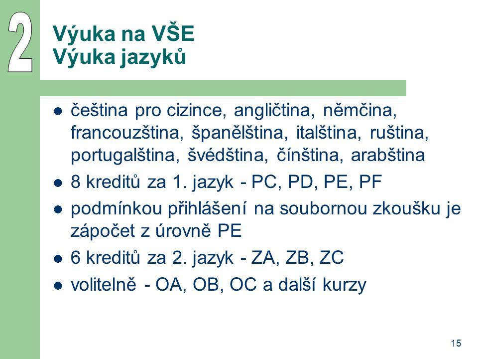 15 Výuka na VŠE Výuka jazyků čeština pro cizince, angličtina, němčina, francouzština, španělština, italština, ruština, portugalština, švédština, čínština, arabština 8 kreditů za 1.