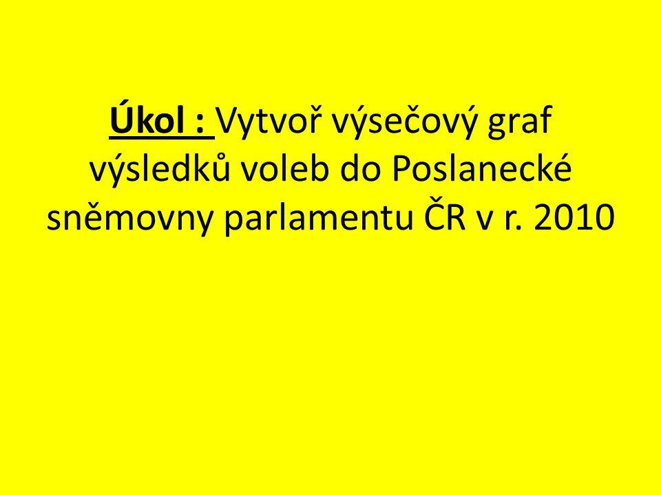 Úkol : Vytvoř výsečový graf výsledků voleb do Poslanecké sněmovny parlamentu ČR v r. 2010