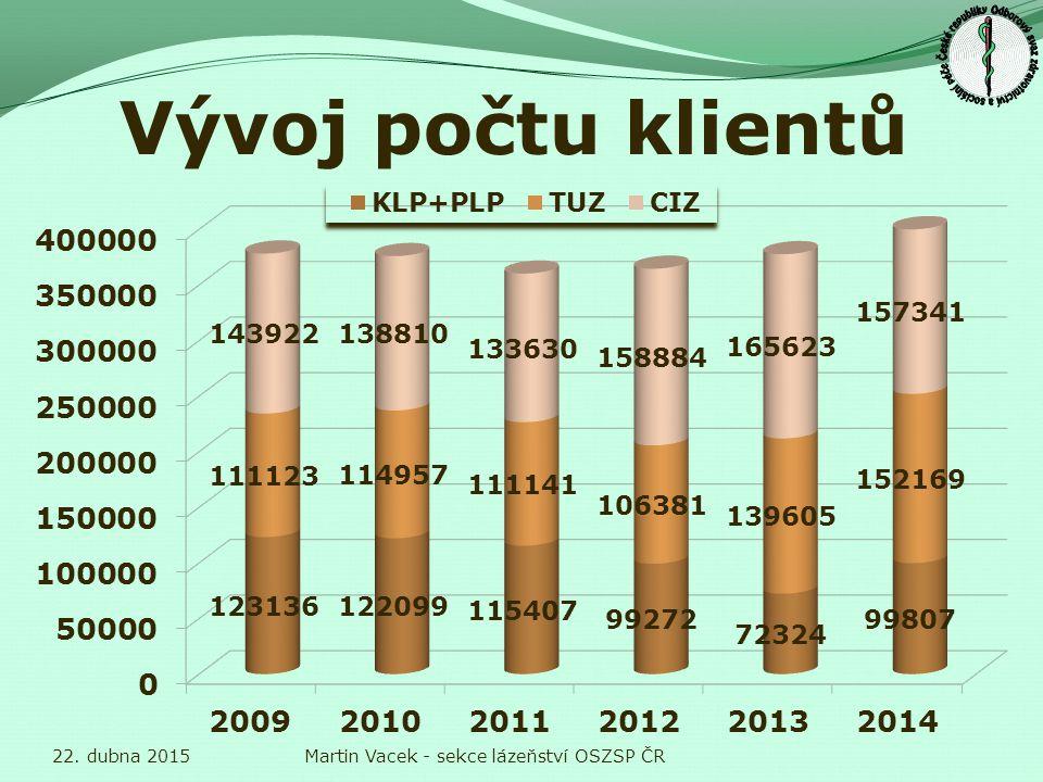 Vývoj počtu klientů 22. dubna 2015Martin Vacek - sekce lázeňství OSZSP ČR