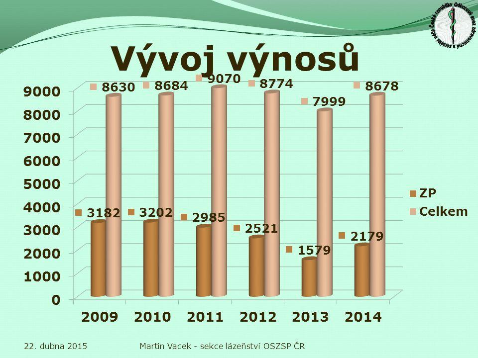 Relativní podíl tržeb ze ZP 22. dubna 2015Martin Vacek - sekce lázeňství OSZSP ČR