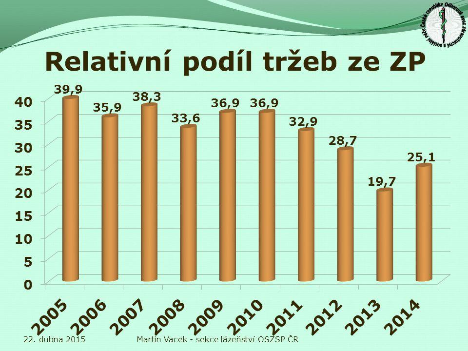 Pokles zaměstnanosti 22. dubna 2015Martin Vacek - sekce lázeňství OSZSP ČR