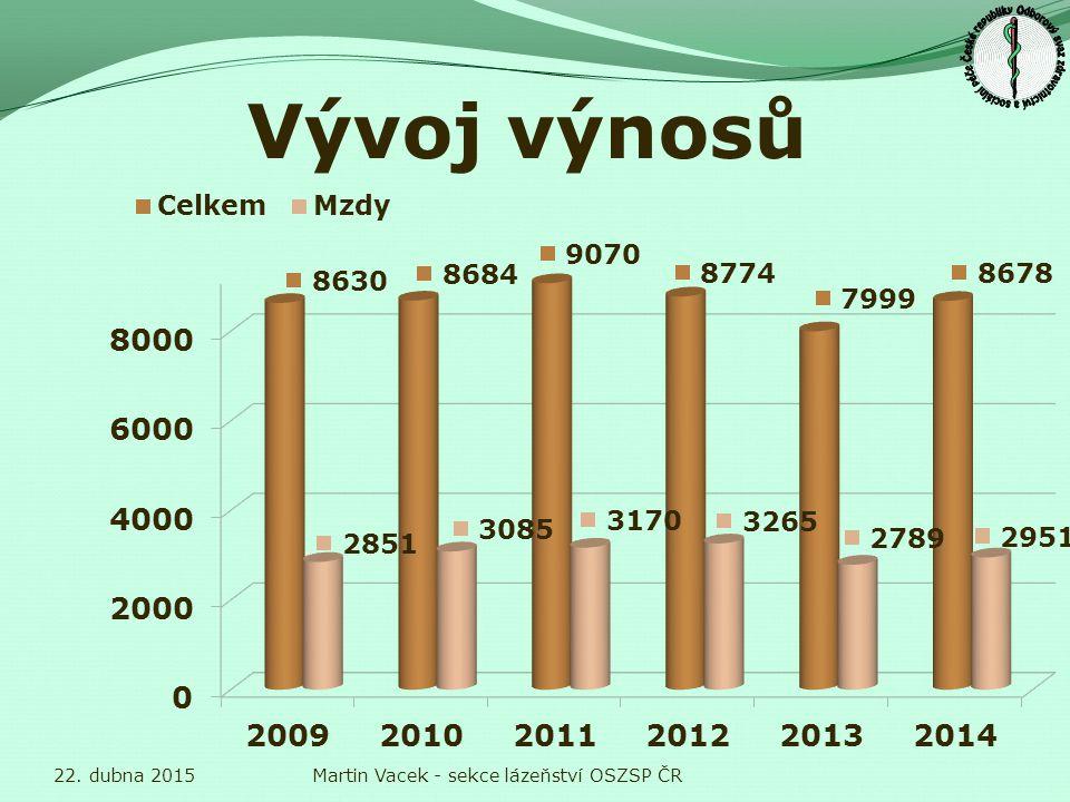 Vývoj výnosů 22. dubna 2015Martin Vacek - sekce lázeňství OSZSP ČR