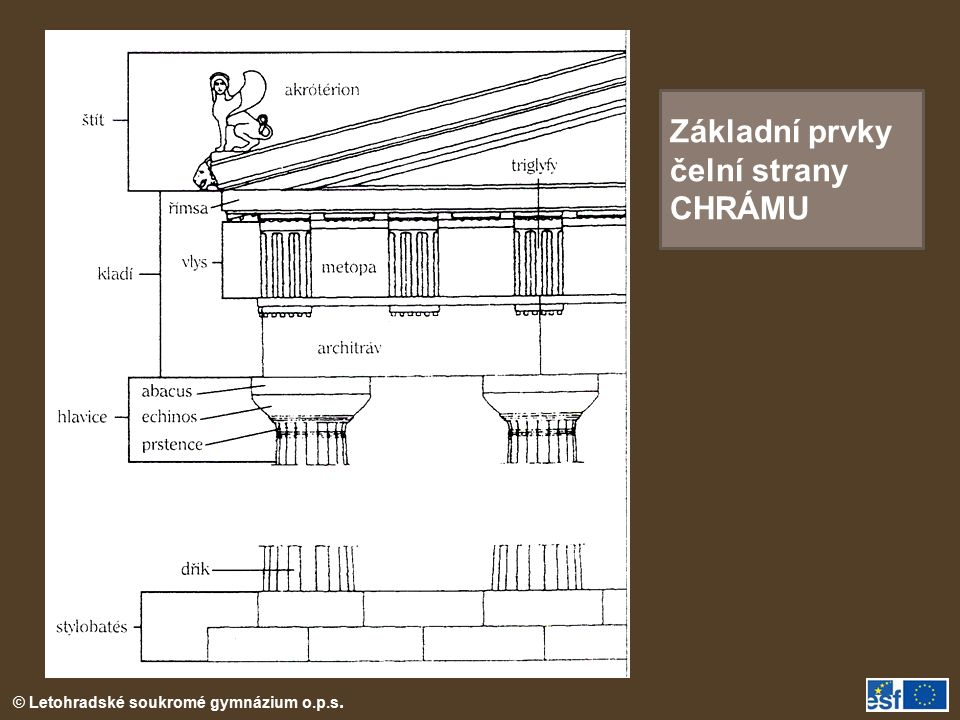 © Letohradské soukromé gymnázium o.p.s. Základní prvky čelní strany CHRÁMU