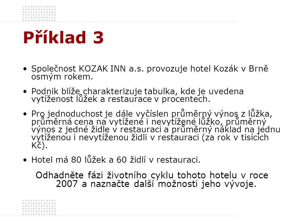 Příklad 3 Společnost KOZAK INN a.s. provozuje hotel Kozák v Brně osmým rokem. Podnik blíže charakterizuje tabulka, kde je uvedena vytíženost lůžek a r