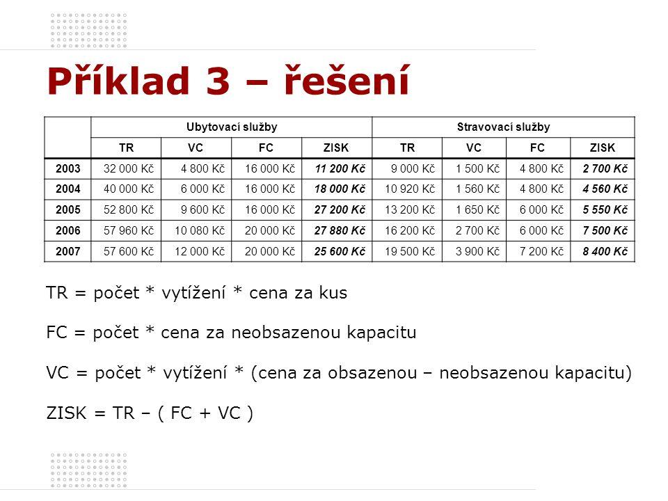 Příklad 3 – řešení TR = počet * vytížení * cena za kus FC = počet * cena za neobsazenou kapacitu VC = počet * vytížení * (cena za obsazenou – neobsaze