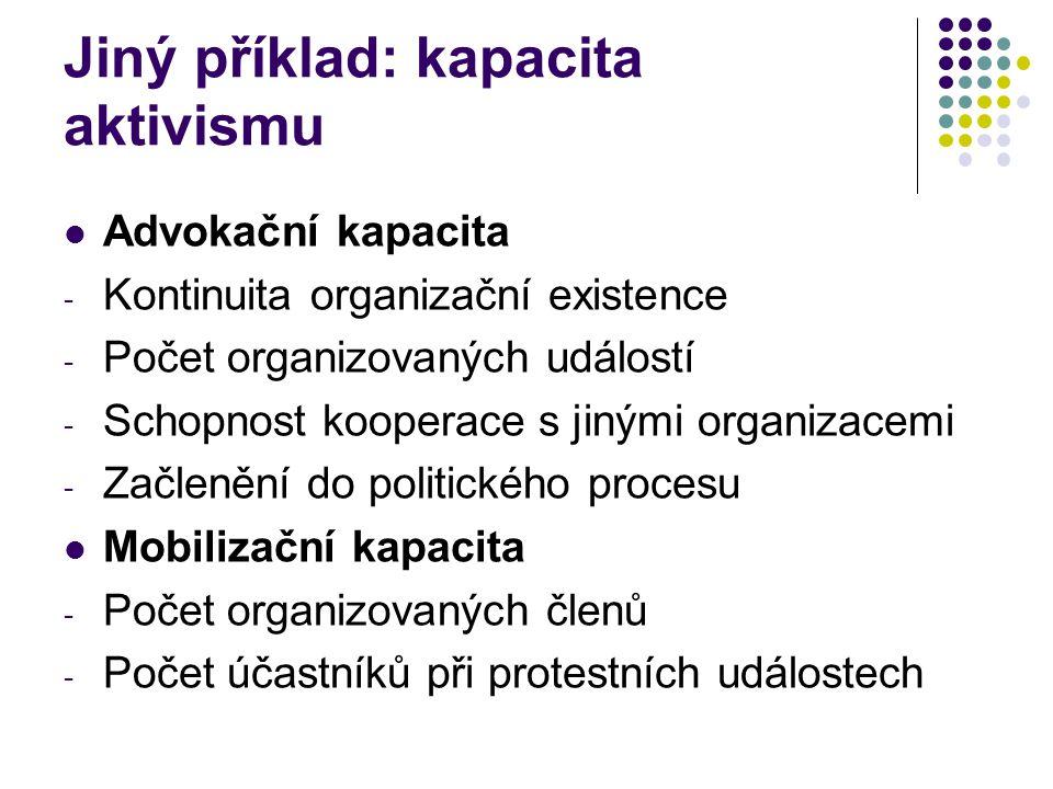 Jiný příklad: kapacita aktivismu Advokační kapacita - Kontinuita organizační existence - Počet organizovaných událostí - Schopnost kooperace s jinými