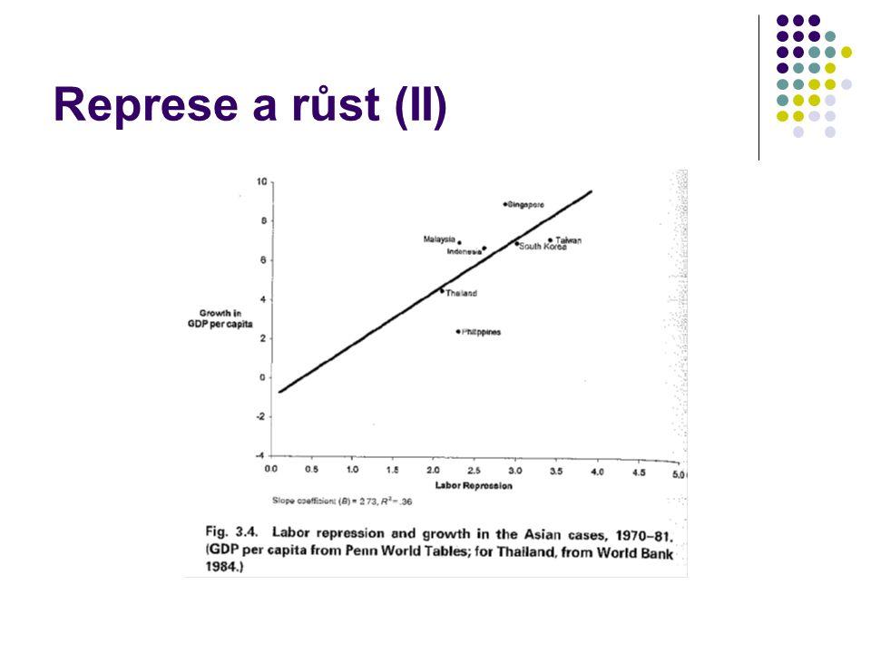 Represe a růst (II)