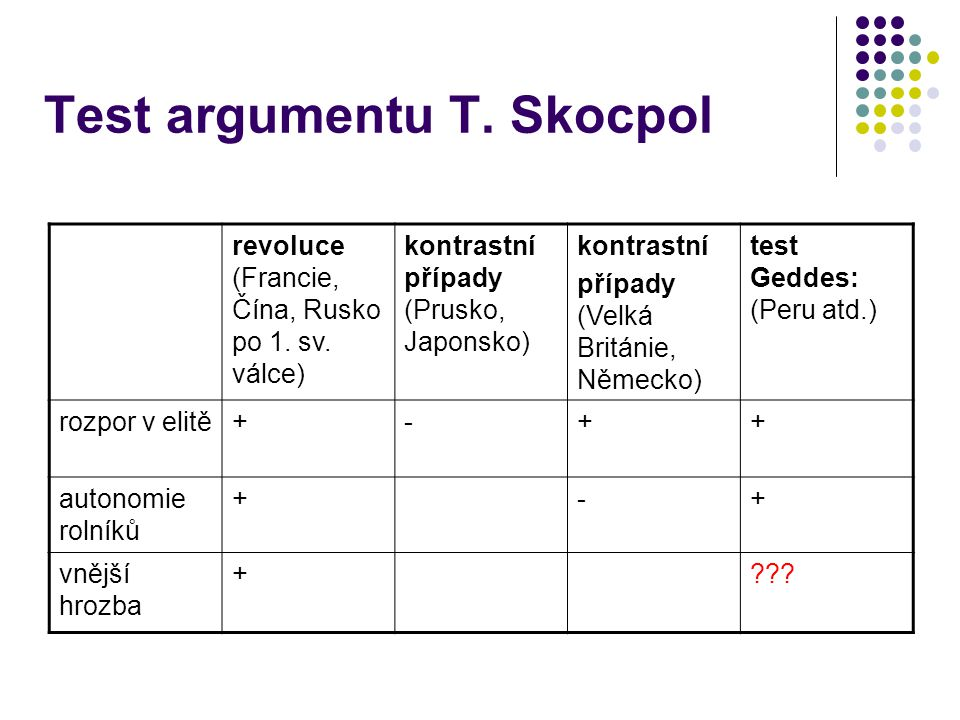 Test argumentu T. Skocpol revoluce (Francie, Čína, Rusko po 1. sv. válce) kontrastní případy (Prusko, Japonsko) kontrastní případy (Velká Británie, Ně