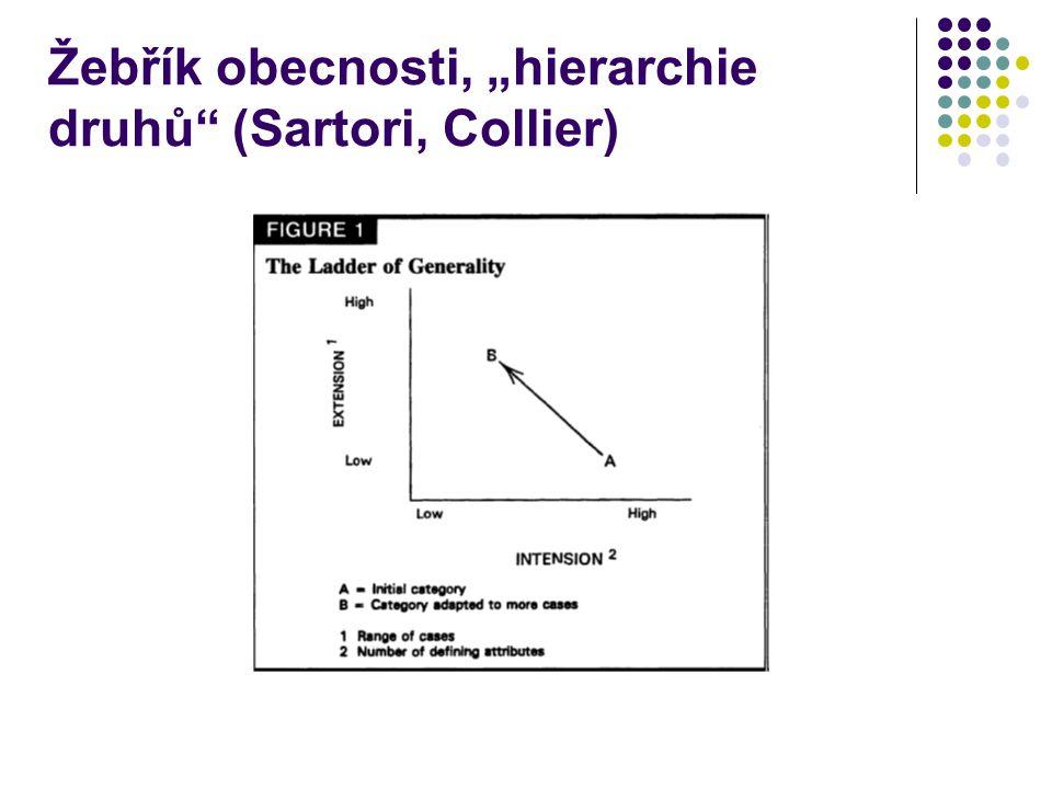 """Žebřík obecnosti, """"hierarchie druhů"""" (Sartori, Collier)"""