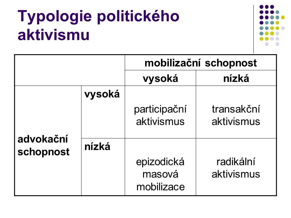 Typologie politického aktivismu mobilizační schopnost vysokánízká advokační schopnost vysoká participační aktivismus transakční aktivismus nízká epizo