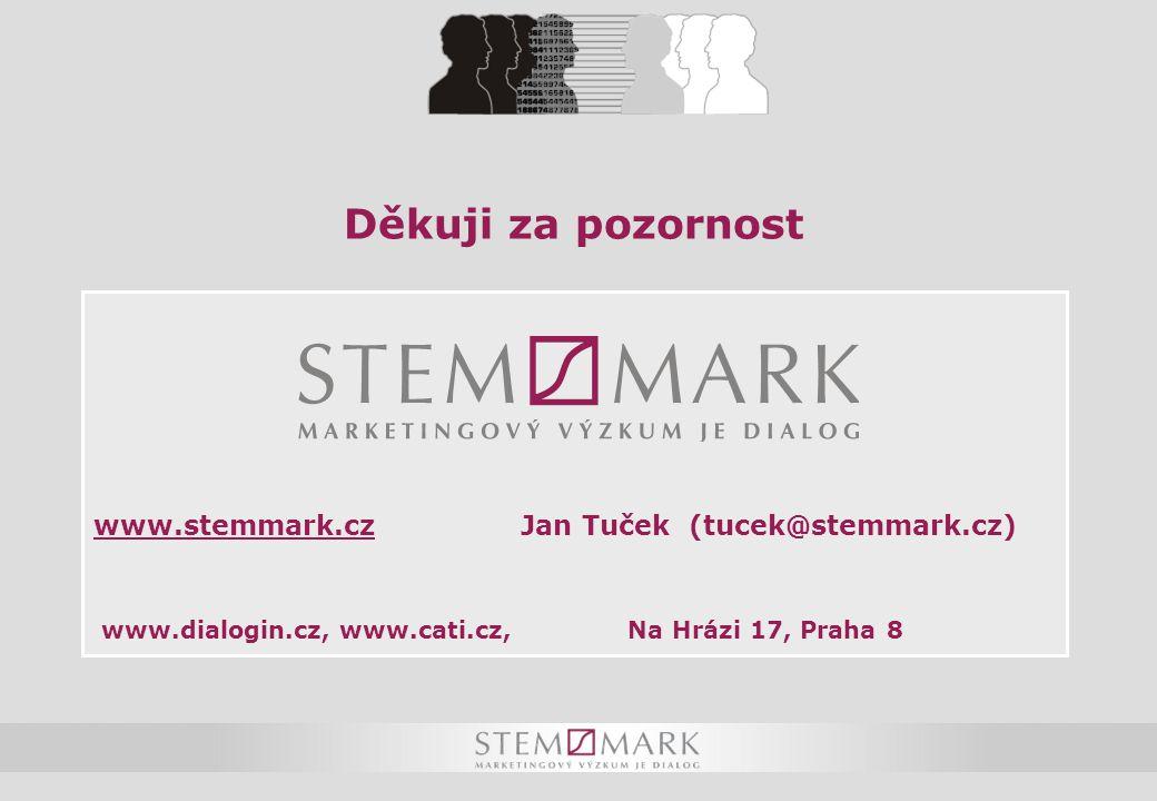 Děkuji za pozornost www.stemmark.czJan Tuček (tucek@stemmark.cz) www.dialogin.cz, www.cati.cz, Na Hrázi 17, Praha 8