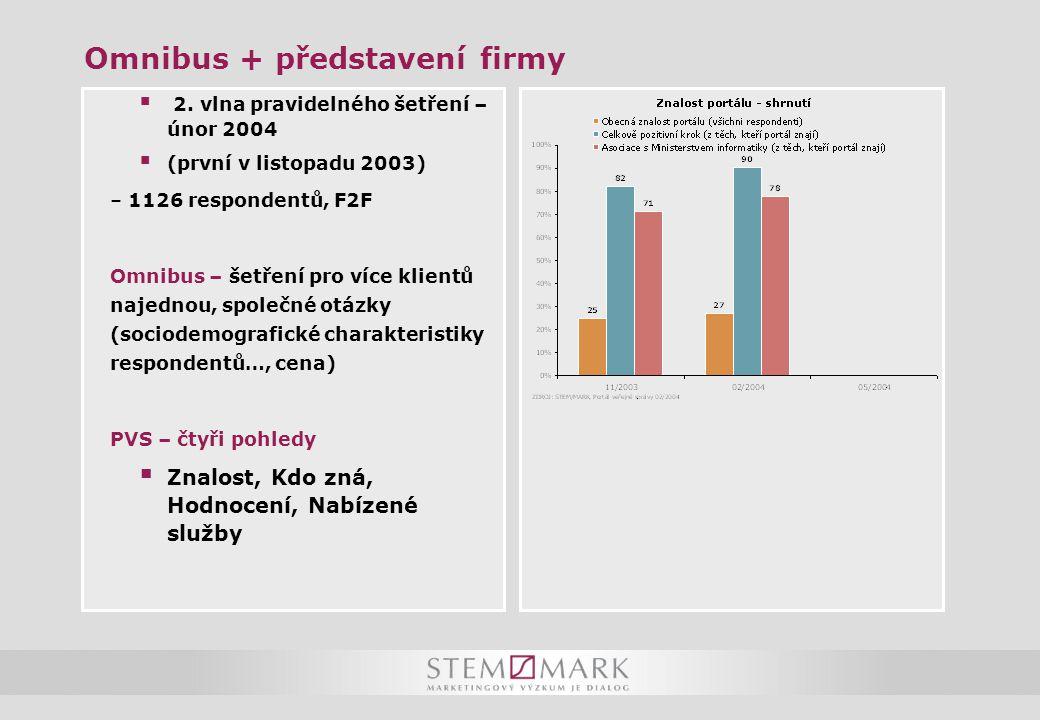 Omnibus + představení firmy  2. vlna pravidelného šetření – únor 2004  (první v listopadu 2003) – 1126 respondentů, F2F Omnibus – šetření pro více k