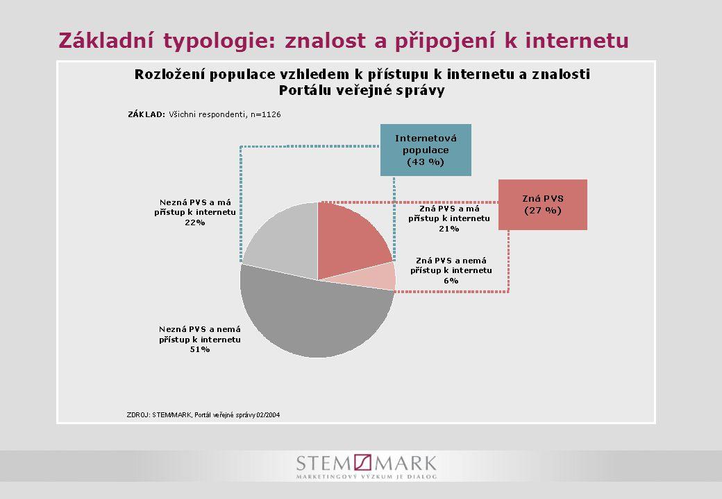 Základní typologie: znalost a připojení k internetu