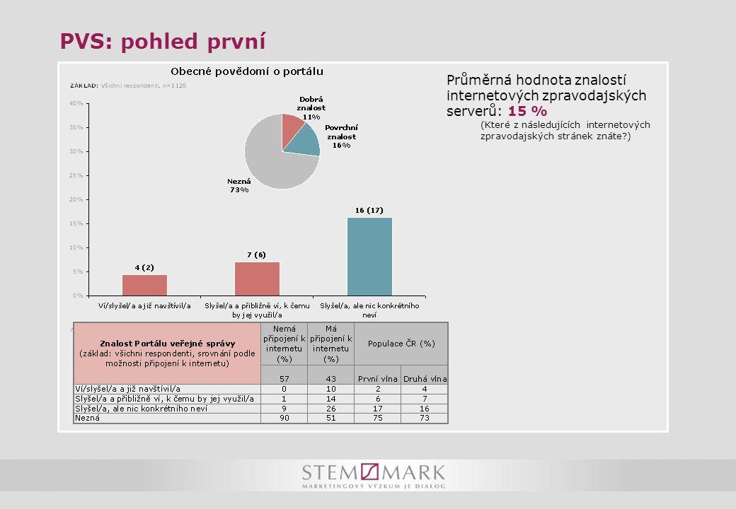 PVS: pohled první Průměrná hodnota znalostí internetových zpravodajských serverů: 15 % (Které z následujících internetových zpravodajských stránek zná