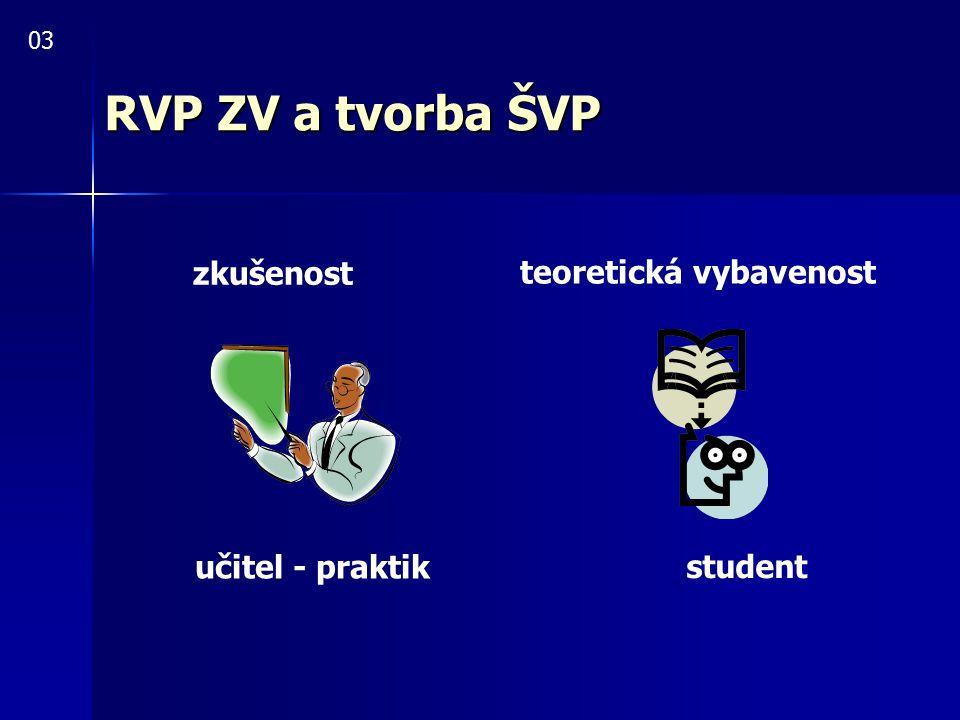 RVP ZV a tvorba ŠVP Co si uvědomit před tvorbou ŠVP.
