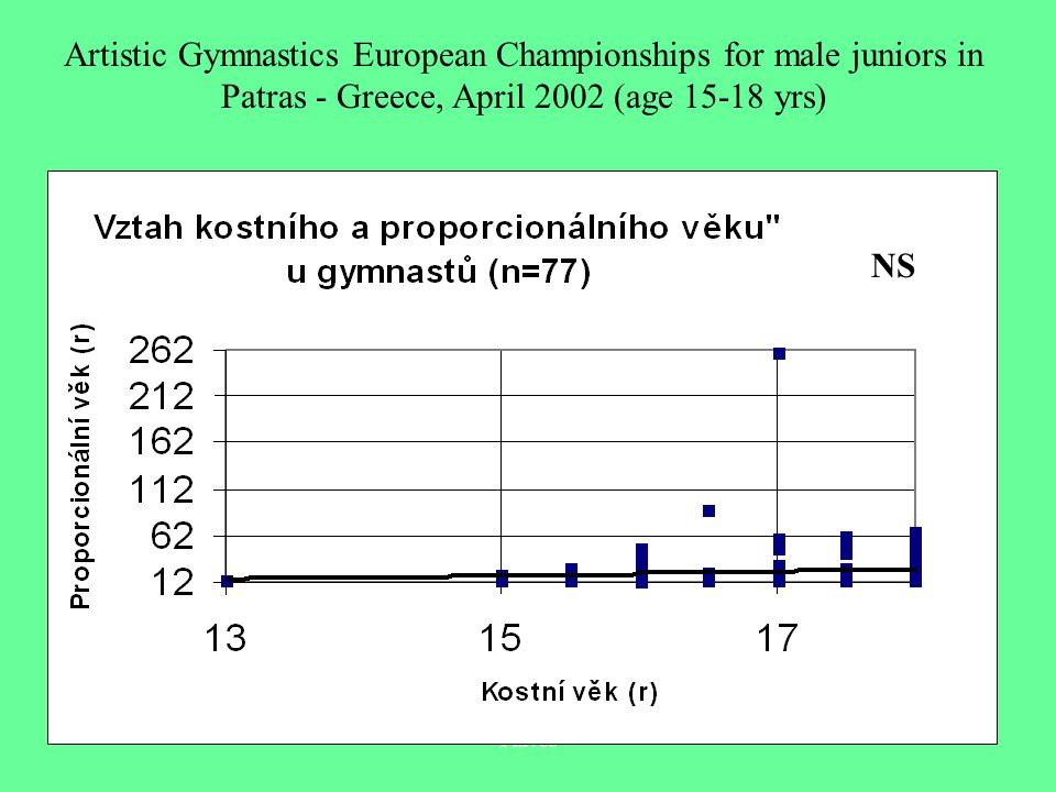 Plavec Artistic Gymnastics European Championships for male juniors in Patras - Greece, April 2002 (age 15-18 yrs) NS