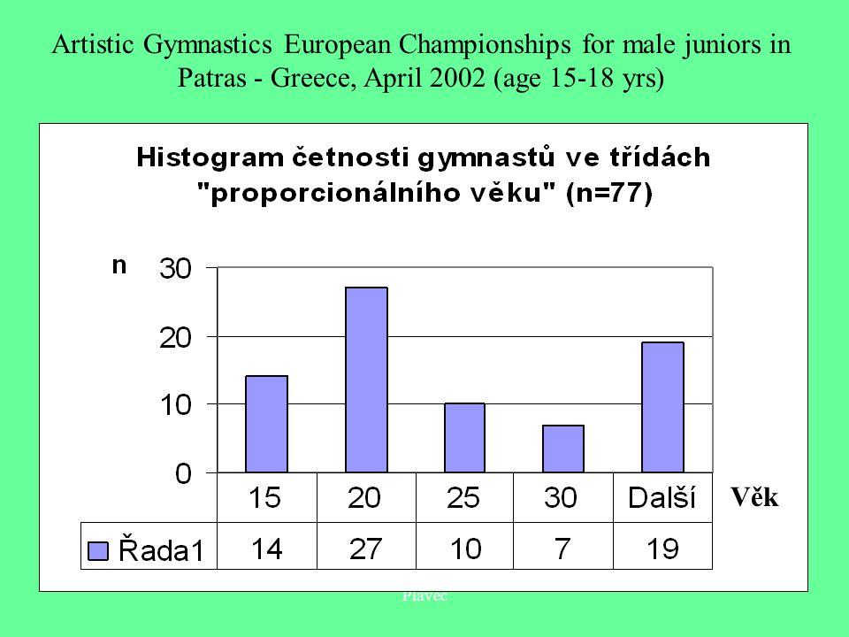Plavec Artistic Gymnastics European Championships for male juniors in Patras - Greece, April 2002 (age 15-18 yrs) Věk