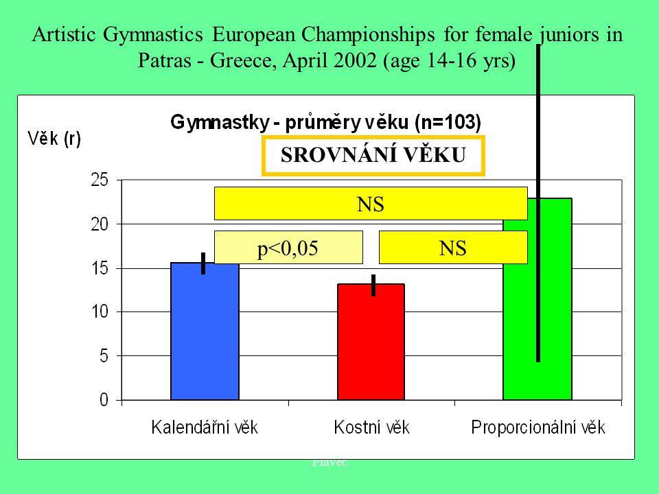 Plavec p<0,05NS SROVNÁNÍ VĚKU Artistic Gymnastics European Championships for female juniors in Patras - Greece, April 2002 (age 14-16 yrs)