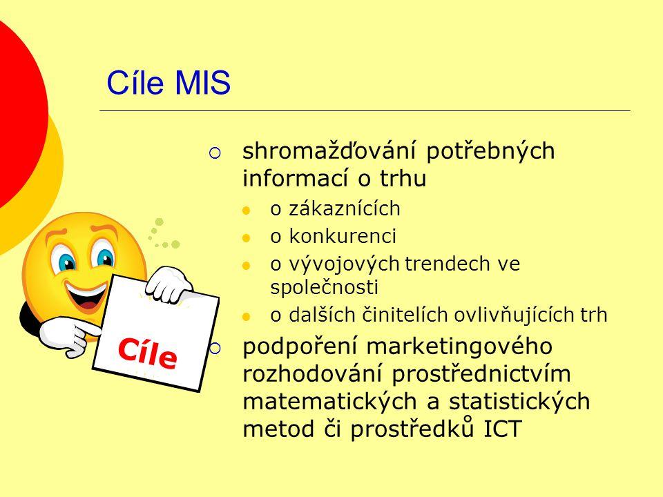 MIS – úkol Kadeřnictví Banka Přiřaďte k jednotlivým podnikům, jaké druhy informací o zákaznících jsou pro ně důležité.