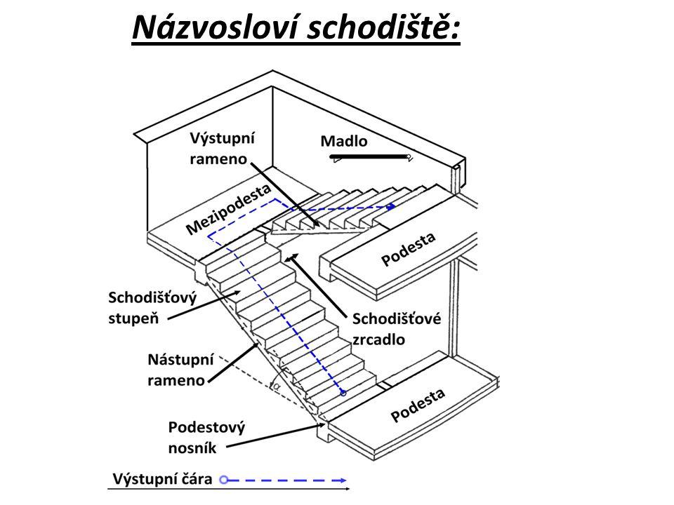 Schodišťový prostor - prostor, ve kterém je umístěno schodiště Schodišťová zeď – omezuje schodišťový prostor a často slouží jako nosné konstrukce schodiště Schodišťové rameno je konstrukce, která spojuje různé výškové úrovně, má min.