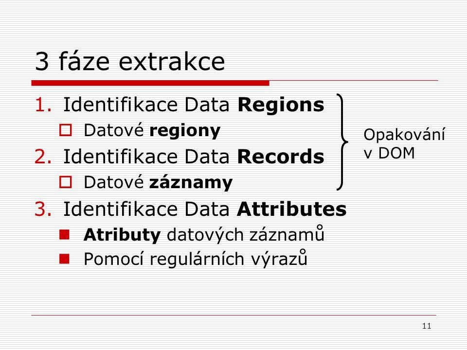 11 3 fáze extrakce 1.Identifikace Data Regions  Datové regiony 2.Identifikace Data Records  Datové záznamy 3.Identifikace Data Attributes Atributy datových záznamů Pomocí regulárních výrazů Opakování v DOM