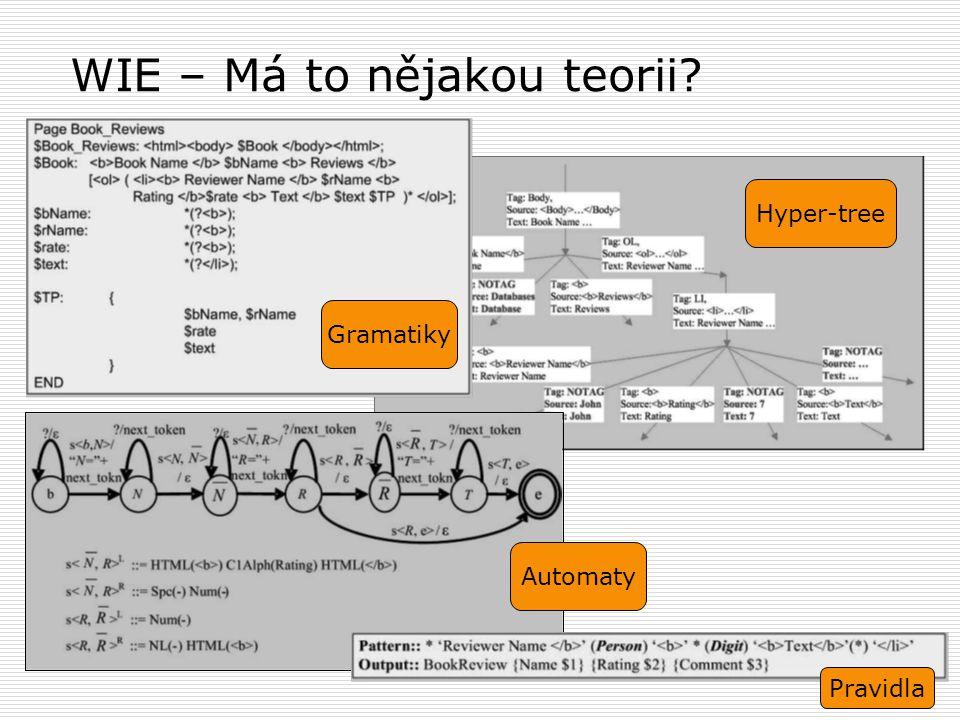 7 Hyper-tree WIE – Má to nějakou teorii? Gramatiky Pravidla Automaty