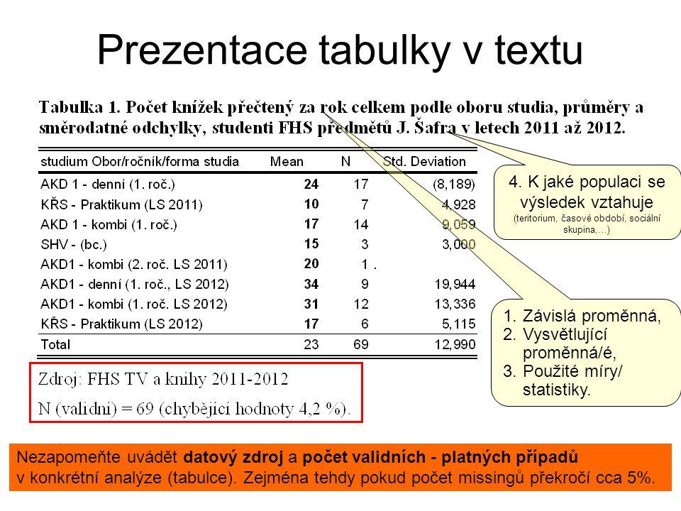 Prezentace tabulky v textu Nezapomeňte uvádět datový zdroj a počet validních - platných případů v konkrétní analýze (tabulce). Zejména tehdy pokud poč