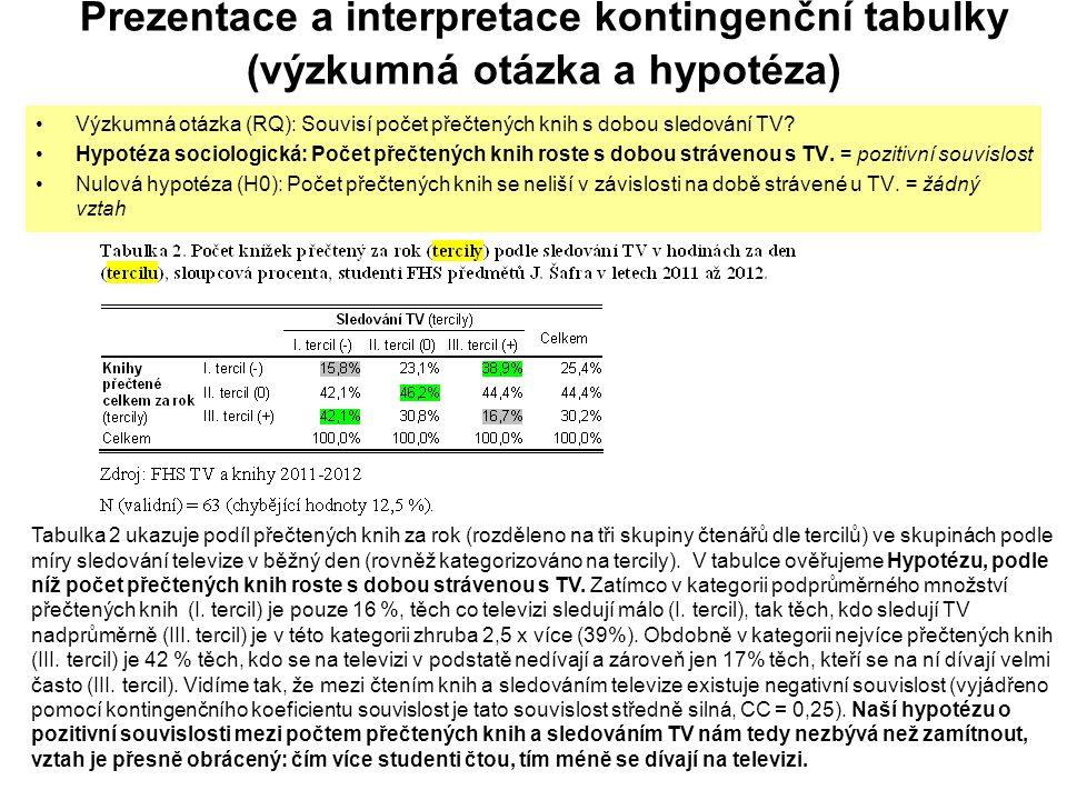 Prezentace a interpretace kontingenční tabulky (výzkumná otázka a hypotéza) Výzkumná otázka (RQ): Souvisí počet přečtených knih s dobou sledování TV.