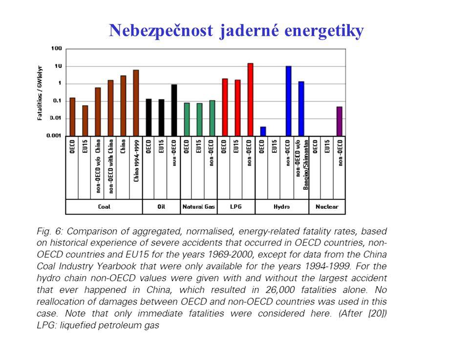 Nebezpečnost jaderné energetiky