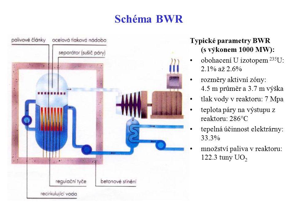 Schéma BWR Typické parametry BWR (s výkonem 1000 MW): obohacení U izotopem 235 U: 2.1% až 2.6% rozměry aktivní zóny: 4.5 m průměr a 3.7 m výška tlak v