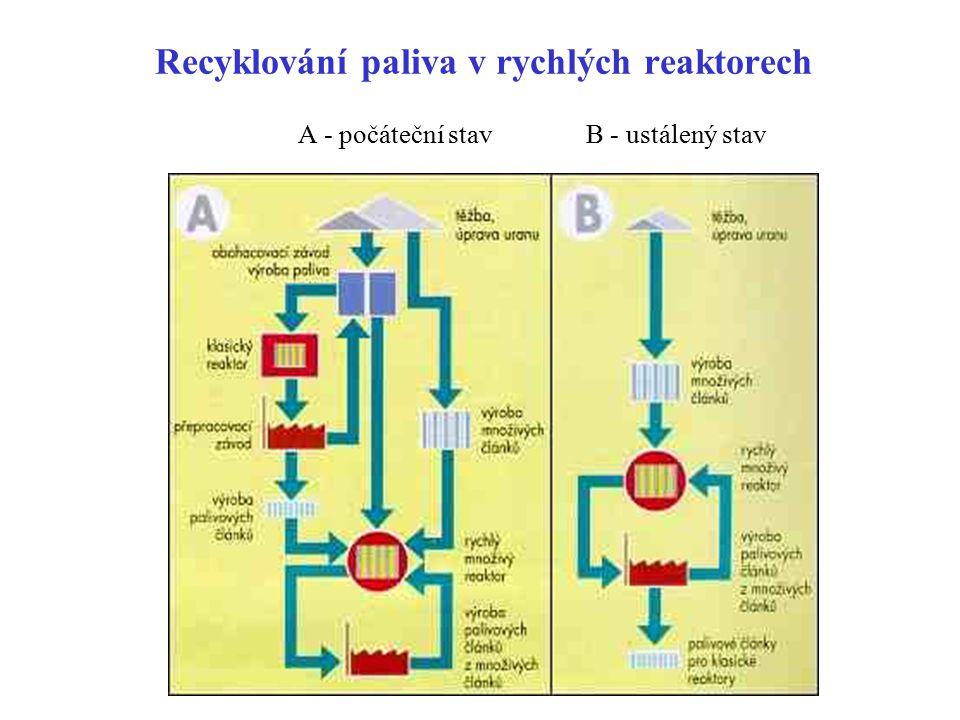 Recyklování paliva v rychlých reaktorech A - počáteční stavB - ustálený stav