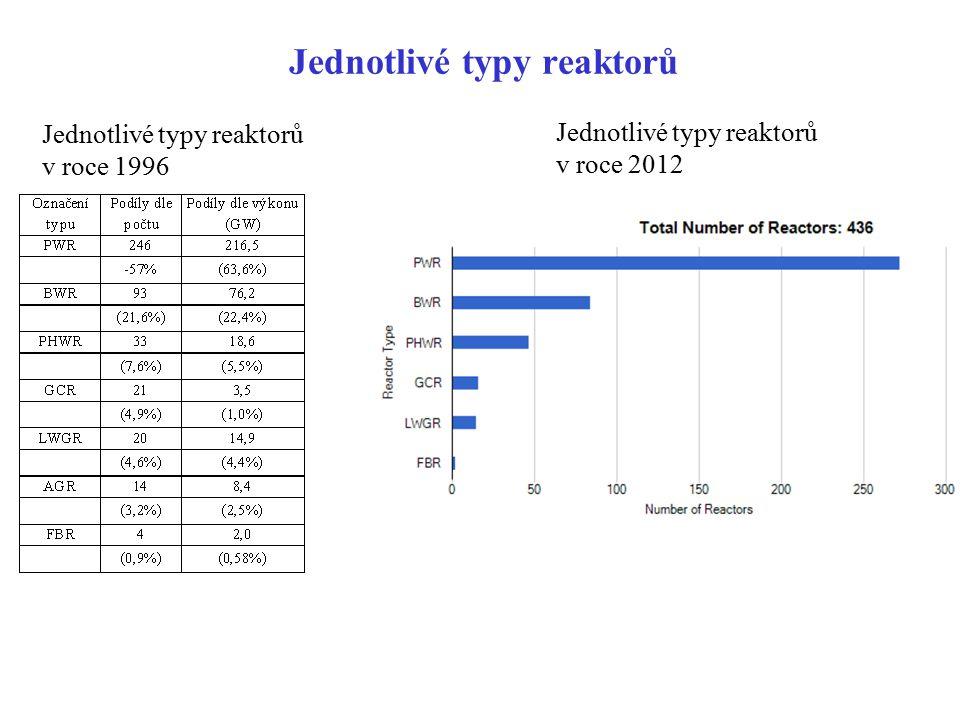 Jednotlivé typy reaktorů Jednotlivé typy reaktorů v roce 1996 Jednotlivé typy reaktorů v roce 2012