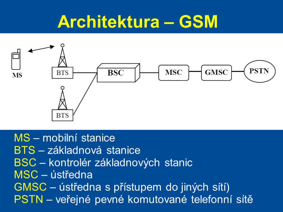 Architektura – GSM MS – mobilní stanice BTS – základnová stanice BSC – kontrolér základnových stanic MSC – ústředna GMSC – ústředna s přístupem do jin