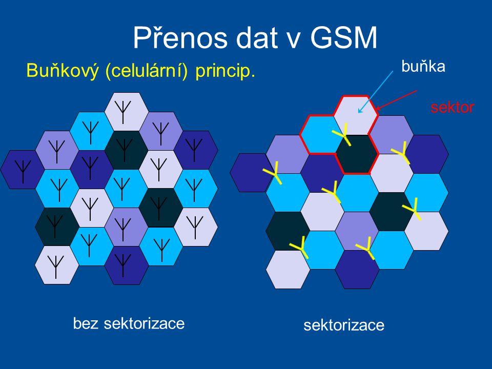 Přenos dat v GSM sektorizace bez sektorizace sektor buňka Buňkový (celulární) princip.