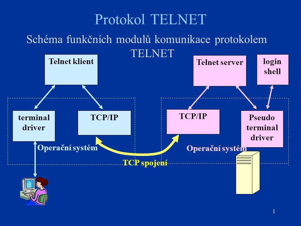 1 Protokol TELNET Schéma funkčních modulů komunikace protokolem TELNET Telnet server TCP/IP Pseudo terminal driver Telnet klient TCP/IPterminal driver