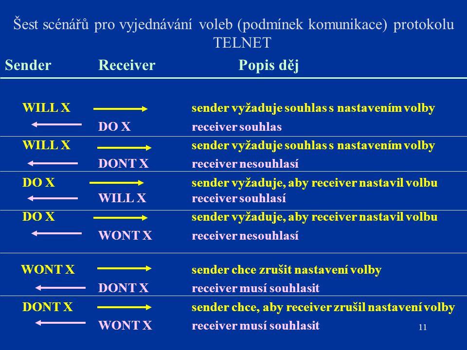 11 Šest scénářů pro vyjednávání voleb (podmínek komunikace) protokolu TELNET SenderReceiverPopis děj WILL Xsender vyžaduje souhlas s nastavením volby
