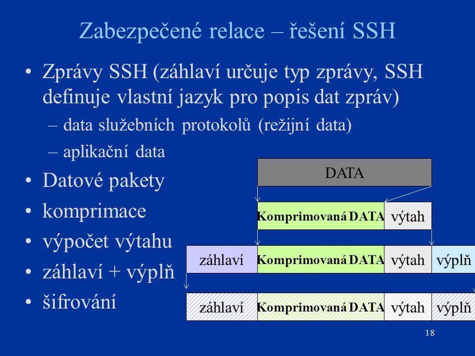18 Zabezpečené relace – řešení SSH Zprávy SSH (záhlaví určuje typ zprávy, SSH definuje vlastní jazyk pro popis dat zpráv) –data služebních protokolů (